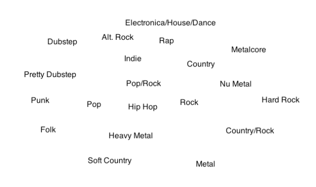Here's my list of genres that I'll be working with to create QGT. The list is a little simplistic, yes, but covers most major genres (especially radio-friendly music).